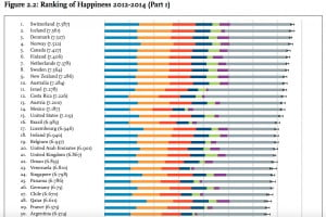 Reporting of happiest countries in the world