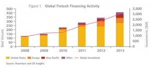 Répartition géographique des investissements dans la FineTech