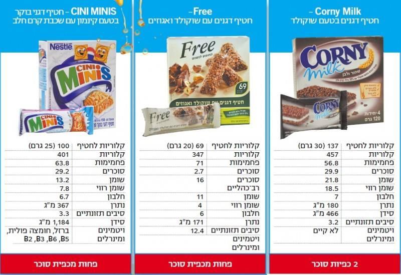 Toute la vérité sur les barres de céréales en Israël