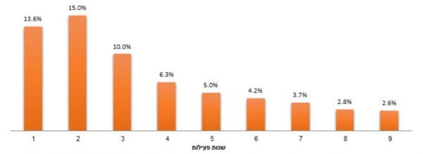 Le pourcentage d'entreprises fermées par année d'activité