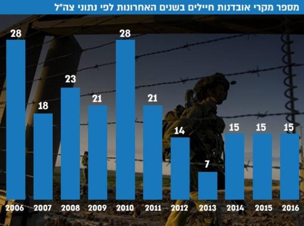 Les chiffres des suicides de soldats ces 10 dernières années