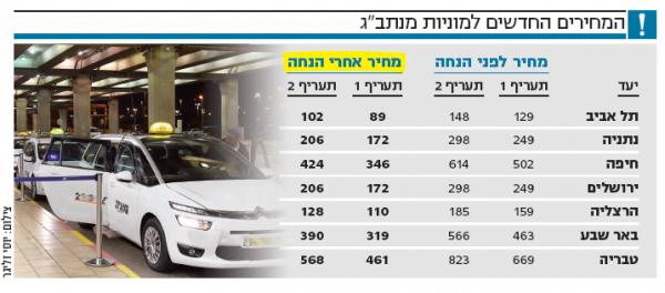 Les nouveaux tarifs des courses en taxi depuis l'aéroport