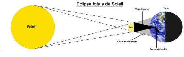 Eclipse de soleil: explications