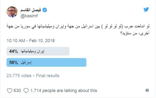 56% des personnes interrogées, soit 12 800 personnes, ont déclaré soutenir Israël.