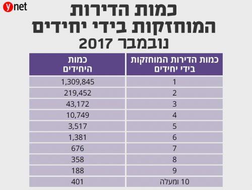 1 309 845 israéliens sont propriétaires d'un appartement et 410 en possèdent plus de 10