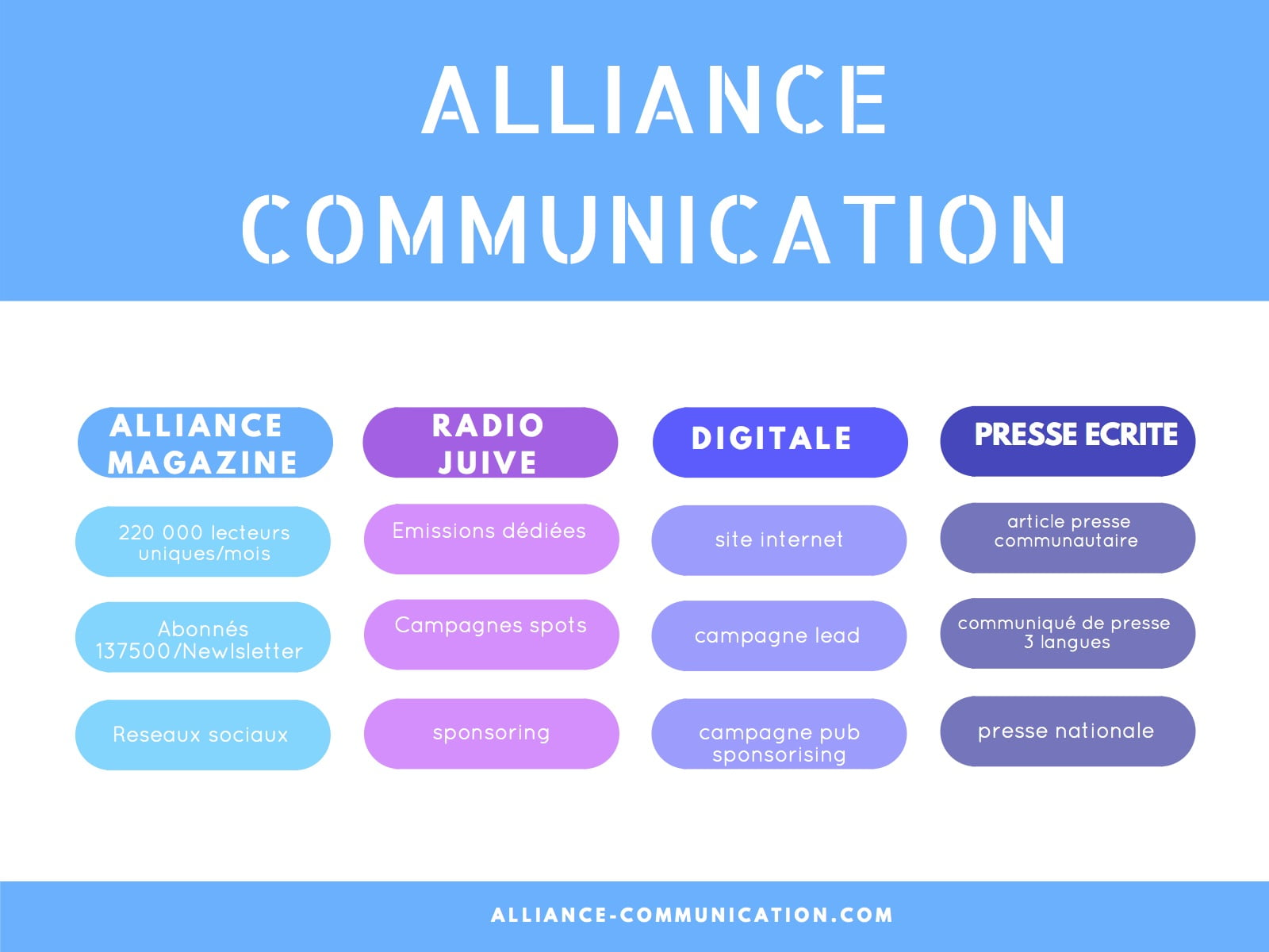 Prestations de Alliance-Communication