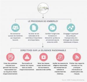 Le processus de Kimberley