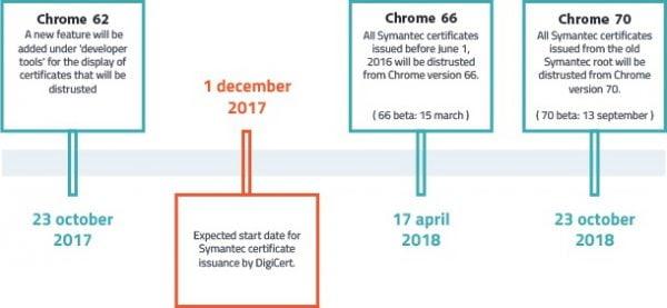 Chrome 70, c'est pour bientôt