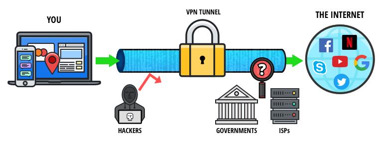 VPN fonctionnement