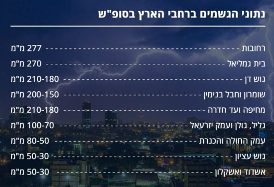 Les précipitations sur Israël au cours du week end