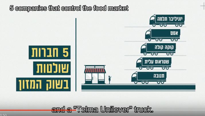Les 5 compagnies qui contrôlent le marché des produits alimentaires en Israel