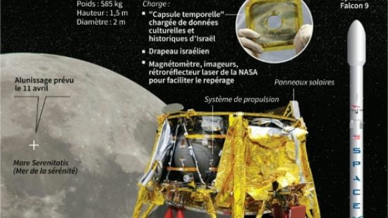 Le vaisseau spatial israélien: Heureusement que Strauss a pensé aux collations des astronautes