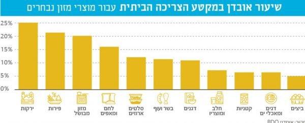 Pourcentages d'aliments jetés dans la consommation des ménages