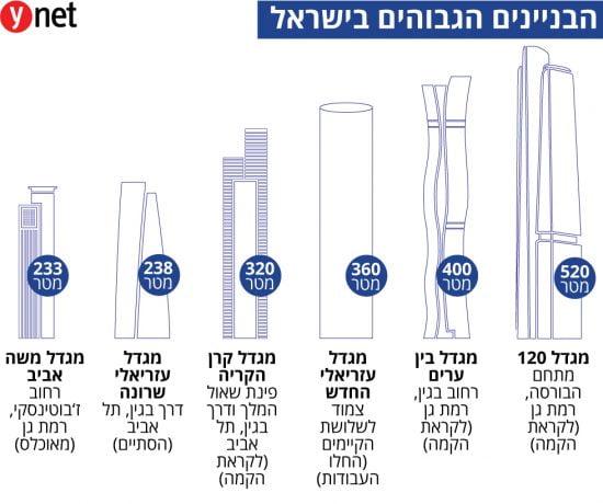 Les plus hauts immeubles en Israël