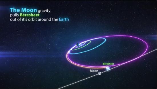 La manœuvre est conçue pour permettre à l'engin spatial d'être piégé par la gravité de la lune