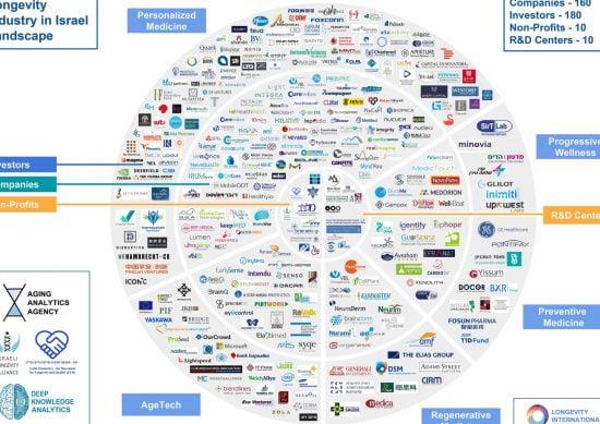Carte illustrant le riche écosystème de la recherche geroscientifique et des entreprises liées au vieillissement en Israël. Gracieuseté de l'Aging Analytics Agency