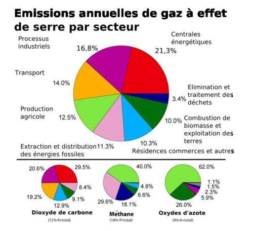 18% pour le méthane