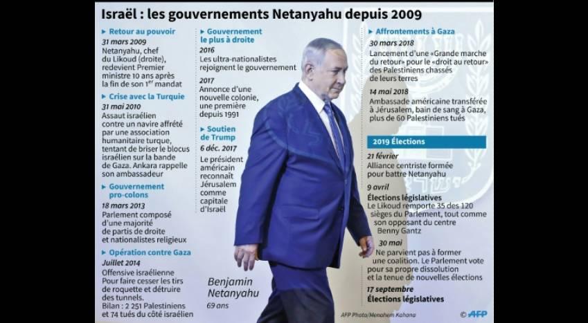 Les israeliens aux urnes élections israel