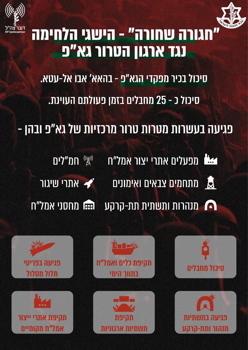 opération ceinture noire, pleine réussite pour l'armée d'Israël