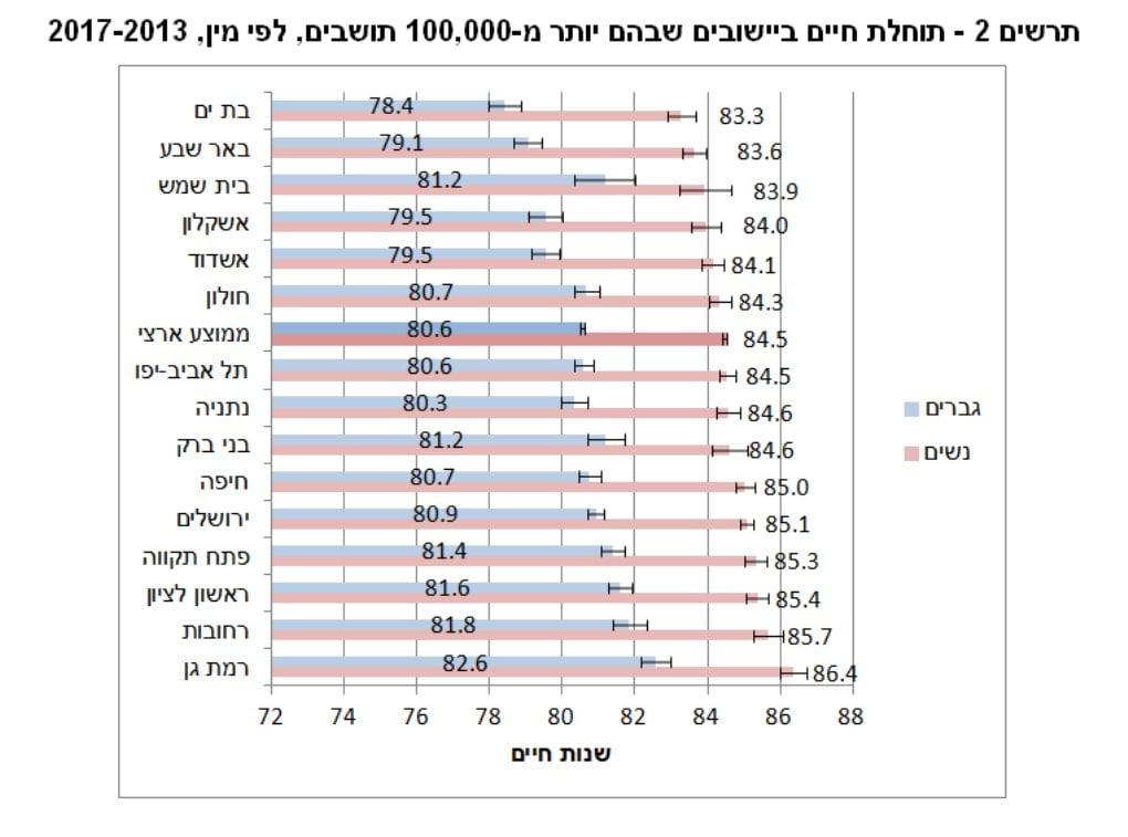 l'espérance de vie à Bat Yam est la plus basse des plus grandes villes d'Israël