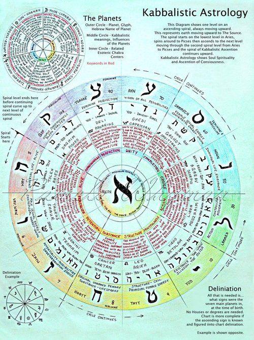 Astrologie juive : mois de Tammuz 5780 planète Saturne rétrograde dans le signe