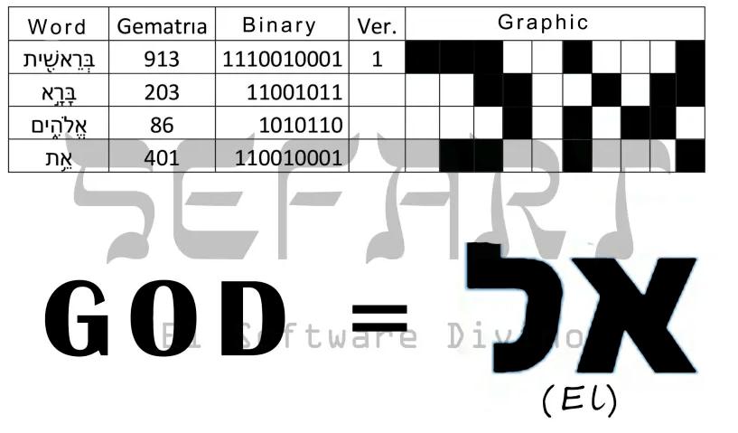 Le mot 'El' est né des quatre premiers mots de la Torah (crédit photo: COURTOISIE SEFART)