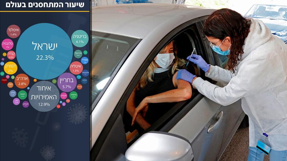 Déclaration des effets secondaires par les vaccinés en Israël