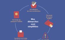 Pourquoi vous devez vous inscrire au Consulat français en Israël