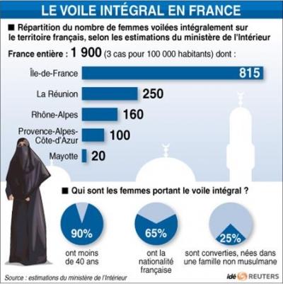 L interdiction totale de la burqa un risque juridique - Interdiction du port du voile en france ...